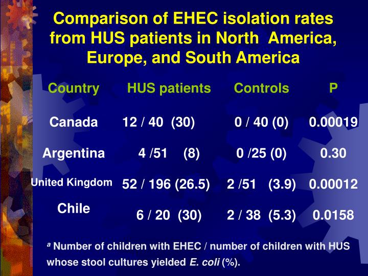 Comparison of EHEC isolation rates from HUS patients in North  America, Europe, and South America