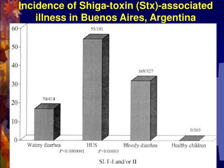 Incidence of Shiga-toxin (Stx)-associated illness in Buenos Aires, Argentina