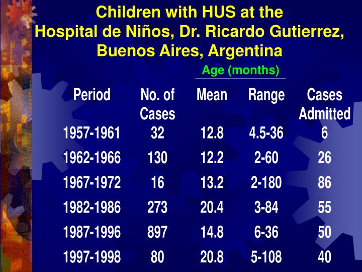 Children with HUS at the