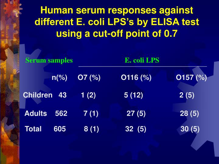 Human serum responses against different E. coli LPS's by ELISA test using a cut-off point of 0.7