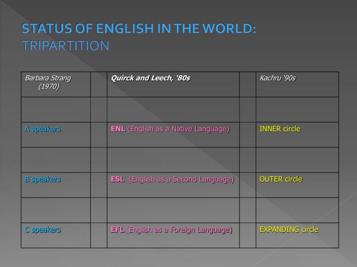 status of english in the world tripartition n.