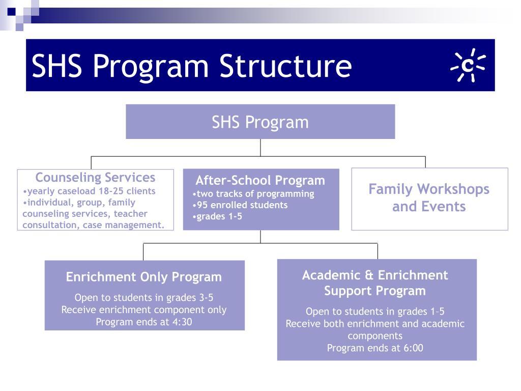 SHS Program Structure