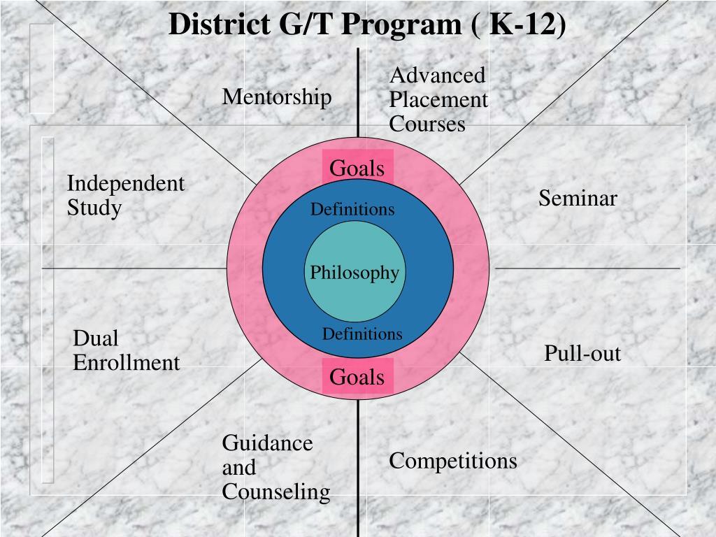 District G/T Program ( K-12)