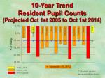 10 year trend resident pupil counts projected oct 1st 2005 to oct 1st 2014