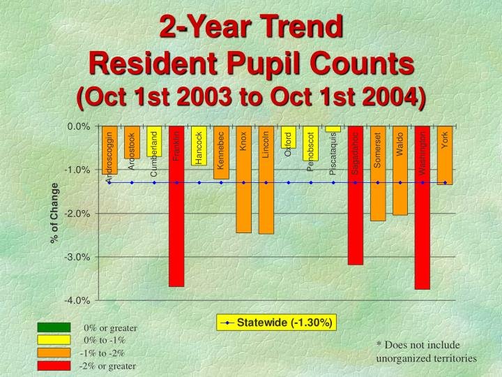 2 year trend resident pupil counts oct 1st 2003 to oct 1st 2004 n.