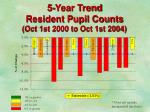 5 year trend resident pupil counts oct 1st 2000 to oct 1st 2004