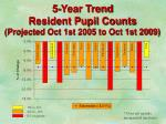 5 year trend resident pupil counts projected oct 1st 2005 to oct 1st 2009