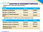 duration of investment portfolio