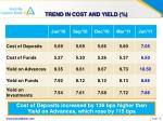 trend in cost and yield