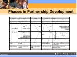phases in partnership development