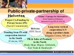 public private partnership of helvetas