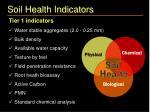 soil health indicators