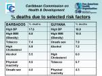 deaths due to selected risk factors