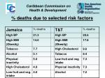 deaths due to selected risk factors1