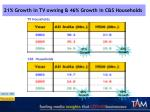 21 growth in tv owning 46 growth in c s households