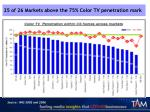 25 of 26 markets above the 75 color tv penetration mark