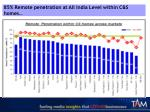 85 remote penetration at all india level within c s homes