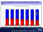 and the dependence on top 5 channels has been coming down