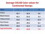 average cielab color values for continental stamps