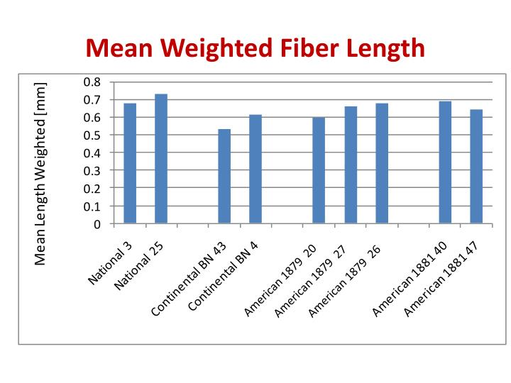 mean weighted fiber length n.