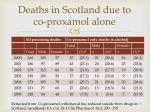 deaths in scotland due to co proxamol alone