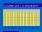 indicateur global de performance