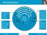 normalization1