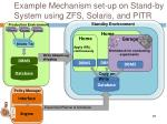 example mechanism set up on stand by system using zfs solaris and pitr