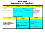 2002 2003 negotiations on modalities
