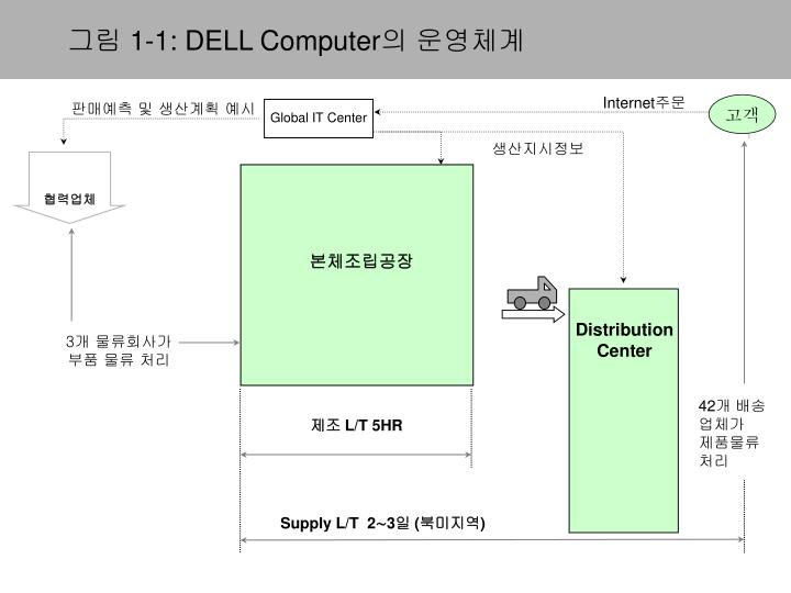 1 1 dell computer n.