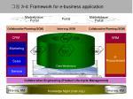 3 4 framework for e business application