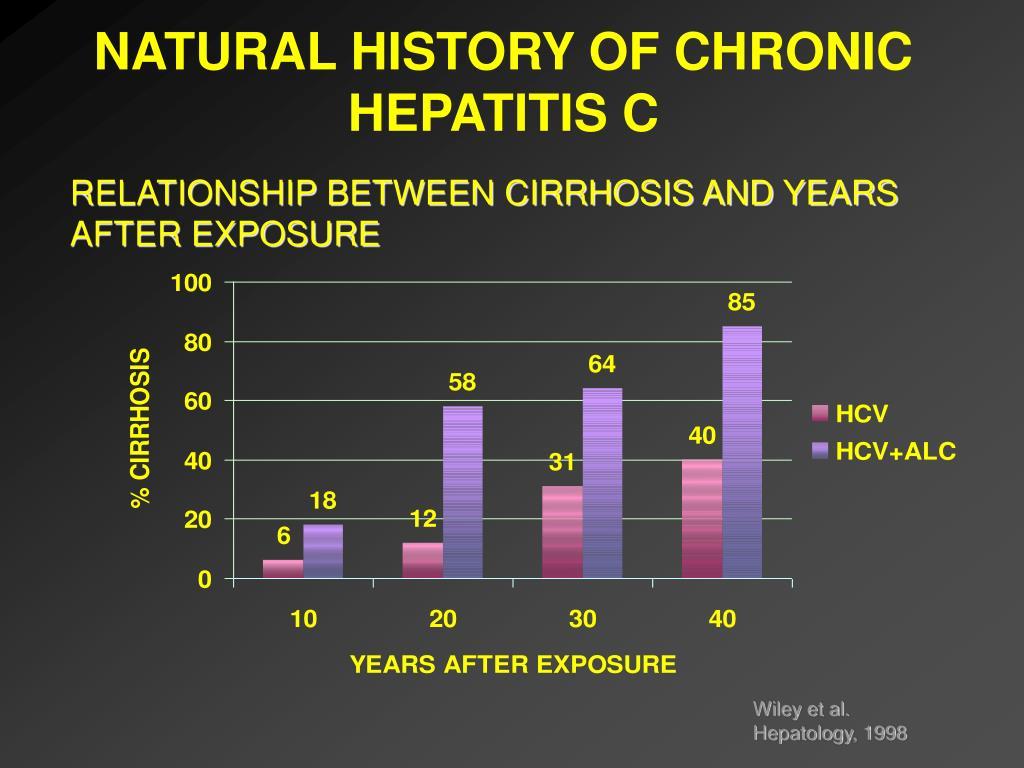 NATURAL HISTORY OF CHRONIC HEPATITIS C