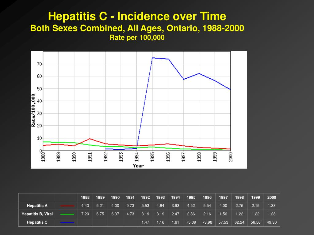 Hepatitis C - Incidence over Time