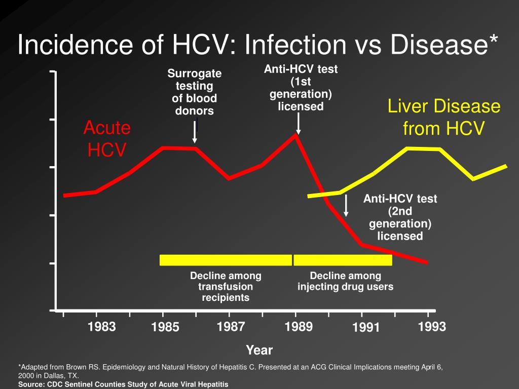 Incidence of HCV: Infection vs Disease*