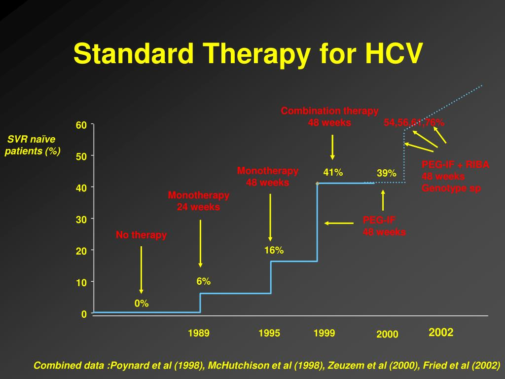 Standard Therapy for HCV