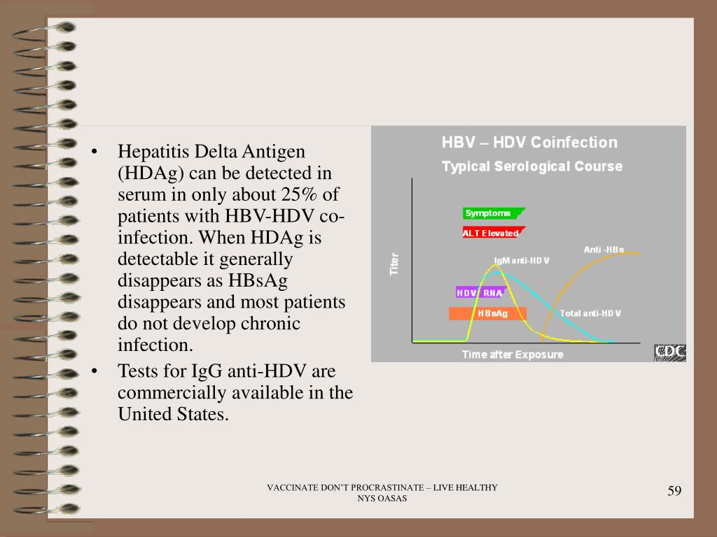 Hepatitis Delta Antigen (HDAg) can be detected in serum in only about 25% of patients with HBV-HDV co-infection. When HDAg is detectable it generally disappears as HBsAg disappears and most patients do not develop chronic infection.