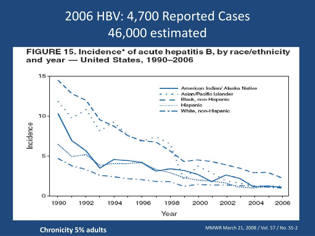 2006 HBV: 4,700 Reported Cases