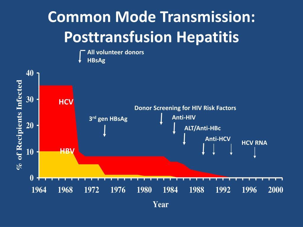 Common Mode Transmission: Posttransfusion Hepatitis