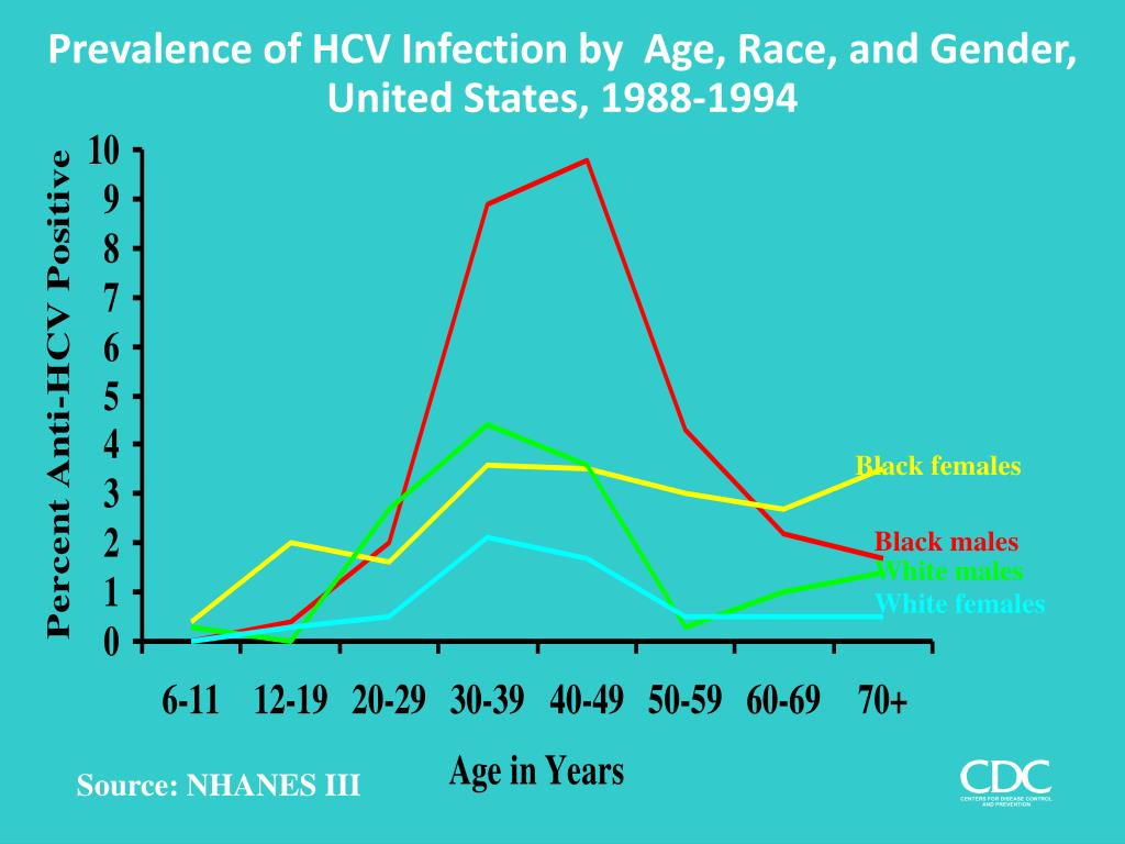 Prevalence of HCV Infection by  Age, Race, and Gender, United States, 1988-1994