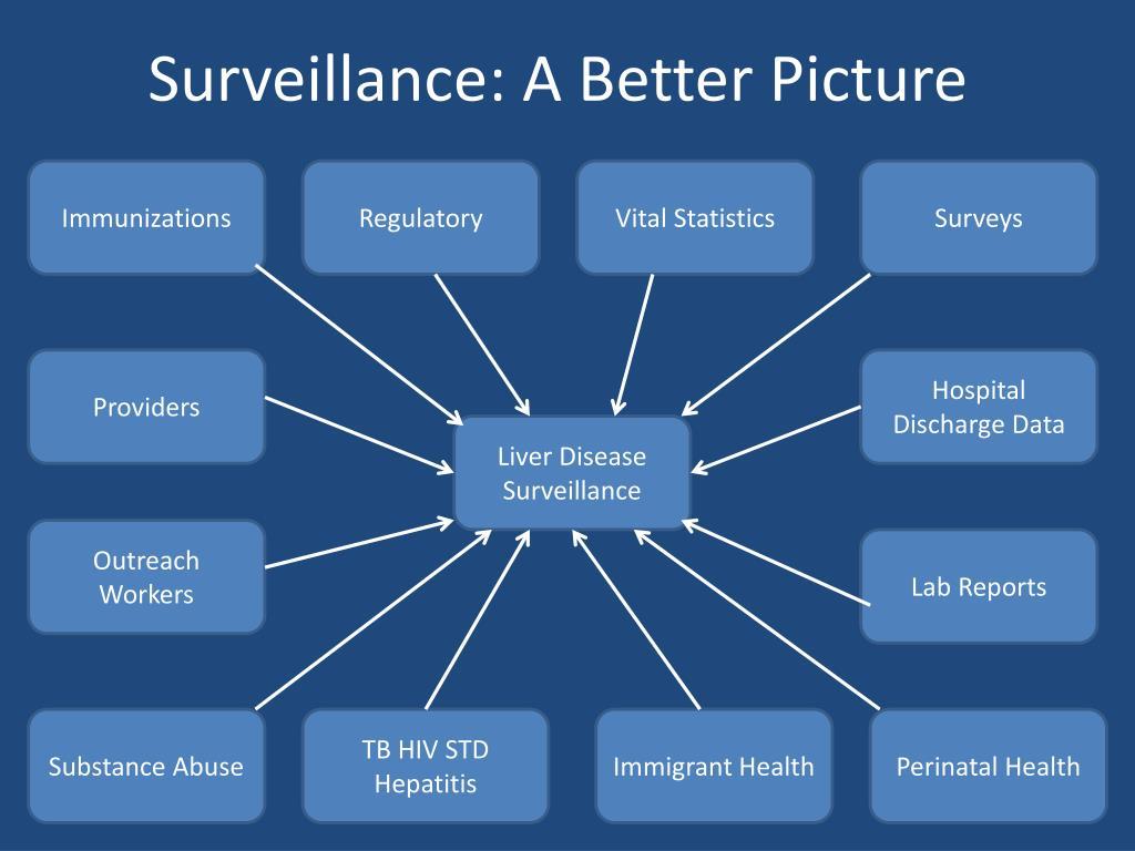 Surveillance: A Better Picture