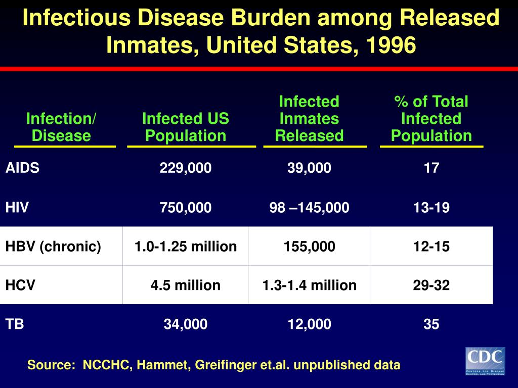 Infectious Disease Burden among Released Inmates, United States, 1996
