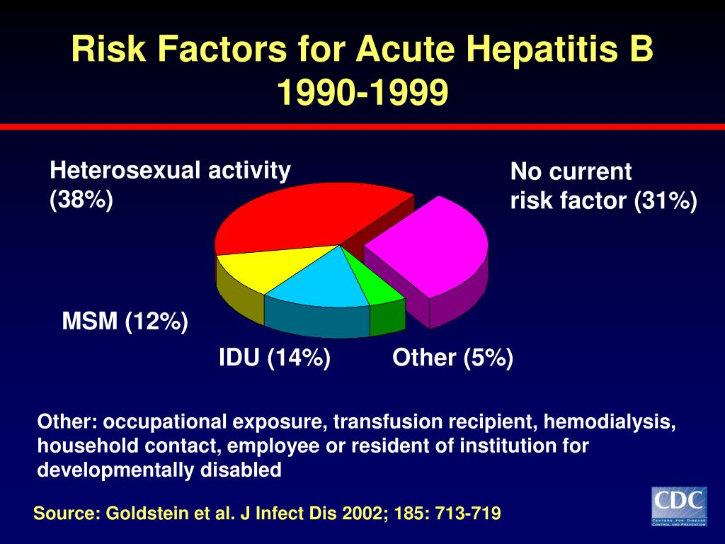 Risk Factors for Acute Hepatitis B