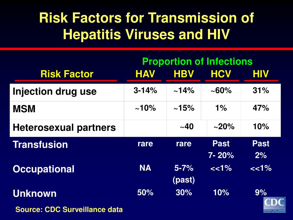 Risk Factors for Transmission of Hepatitis Viruses and HIV