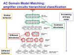 ac domain model matching amplifier circuits hierarchical classification