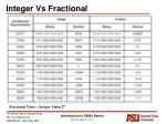 integer vs fractional