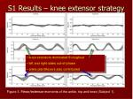 s1 results knee extensor strategy
