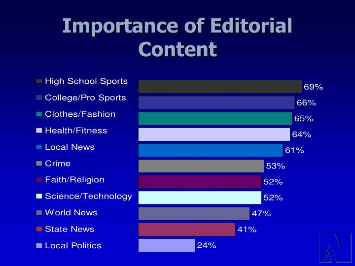 Importance of Editorial Content