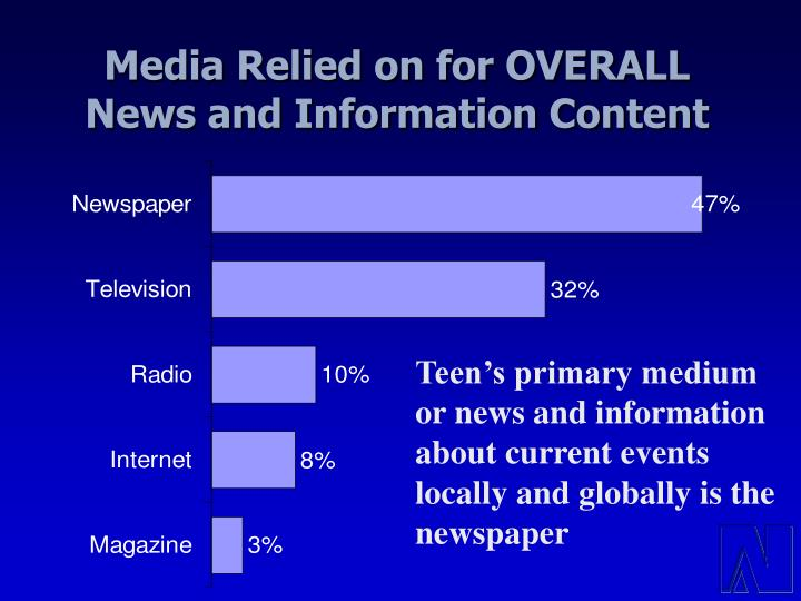 Media Relied on for OVERALL News and Information Content