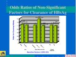 odds ratios of non significant factors for clearance of hbsag