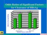 odds ratios of significant factors for clearance of hbsag